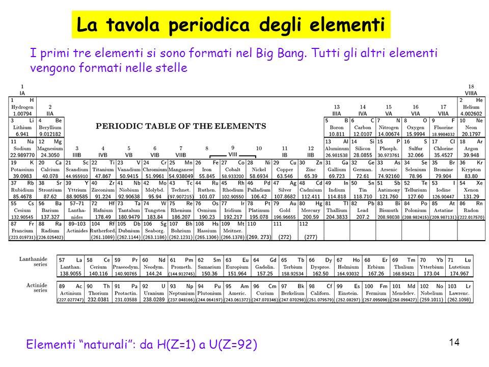 14 La tavola periodica degli elementi I primi tre elementi si sono formati nel Big Bang. Tutti gli altri elementi vengono formati nelle stelle Element