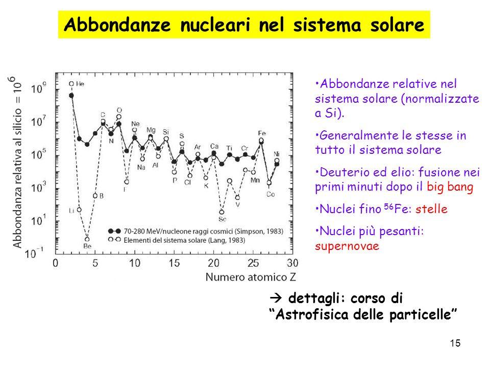 15 Abbondanze nucleari nel sistema solare Abbondanze relative nel sistema solare (normalizzate a Si). Generalmente le stesse in tutto il sistema solar