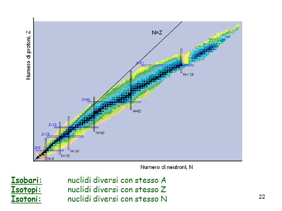 22 Isobari:nuclidi diversi con stesso A Isotopi:nuclidi diversi con stesso Z Isotoni:nuclidi diversi con stesso N