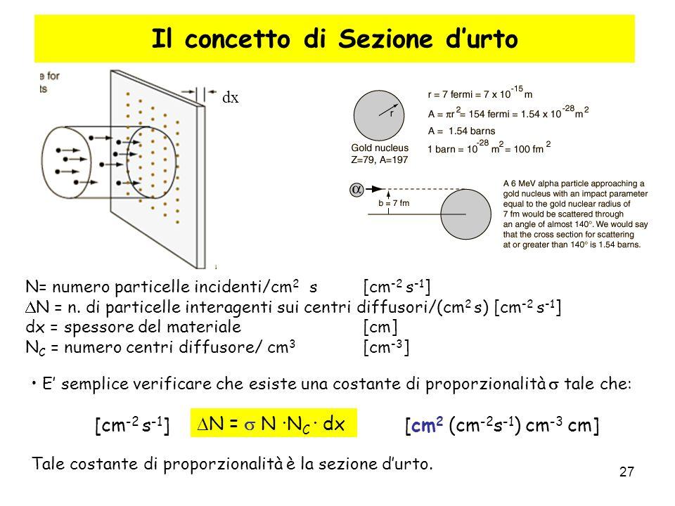 27 N= numero particelle incidenti/cm 2 s [cm -2 s -1 ] N = n. di particelle interagenti sui centri diffusori/(cm 2 s) [cm -2 s -1 ] dx = spessore del