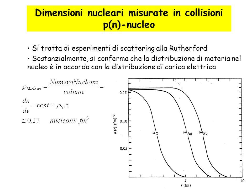 28 Dimensioni nucleari misurate in collisioni p(n)-nucleo Si tratta di esperimenti di scattering alla Rutherford Sostanzialmente, si conferma che la d