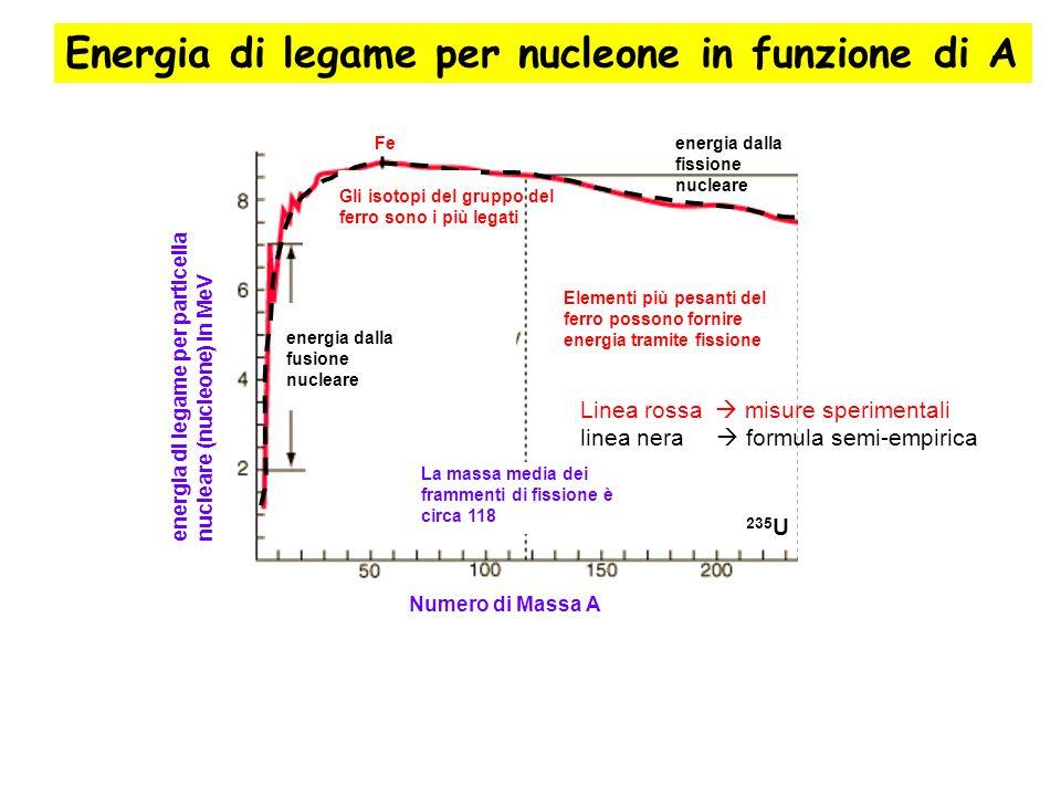 energia di legame per particella nucleare (nucleone) in MeV Numero di Massa A La massa media dei frammenti di fissione è circa 118 Elementi più pesant