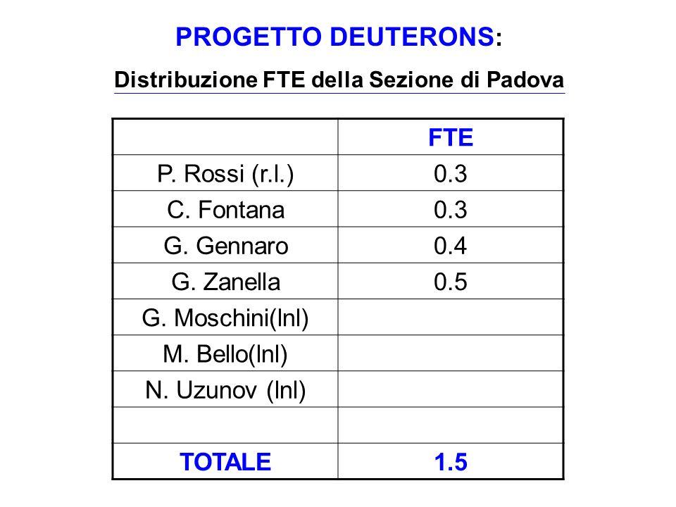 FTE P. Rossi (r.l.)0.3 C. Fontana0.3 G. Gennaro0.4 G. Zanella0.5 G. Moschini(lnl) M. Bello(lnl) N. Uzunov (lnl) TOTALE1.5 PROGETTO DEUTERONS : Distrib