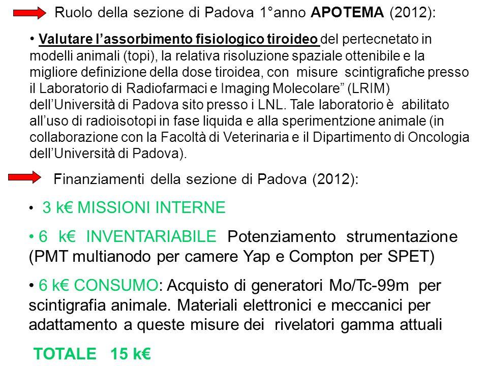 Ruolo della sezione di Padova 1°anno APOTEMA (2012): Valutare lassorbimento fisiologico tiroideo del pertecnetato in modelli animali (topi), la relati