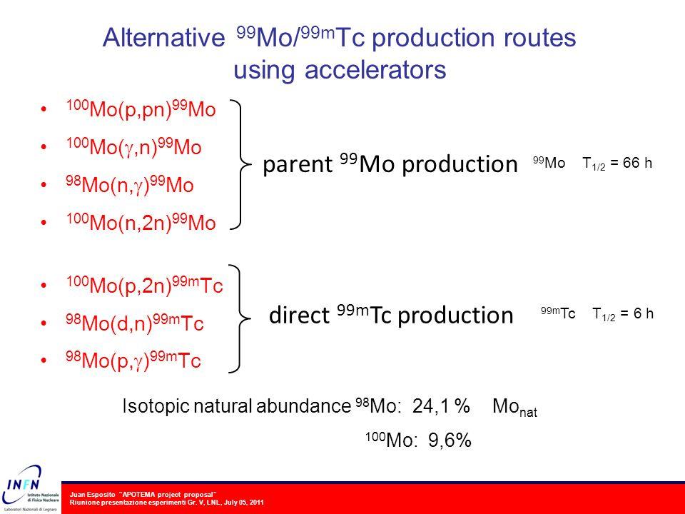 Juan Esposito APOTEMA project proposal Riunione presentazione esperimenti Gr. V, LNL, July 05, 2011 Alternative 99 Mo/ 99m Tc production routes using