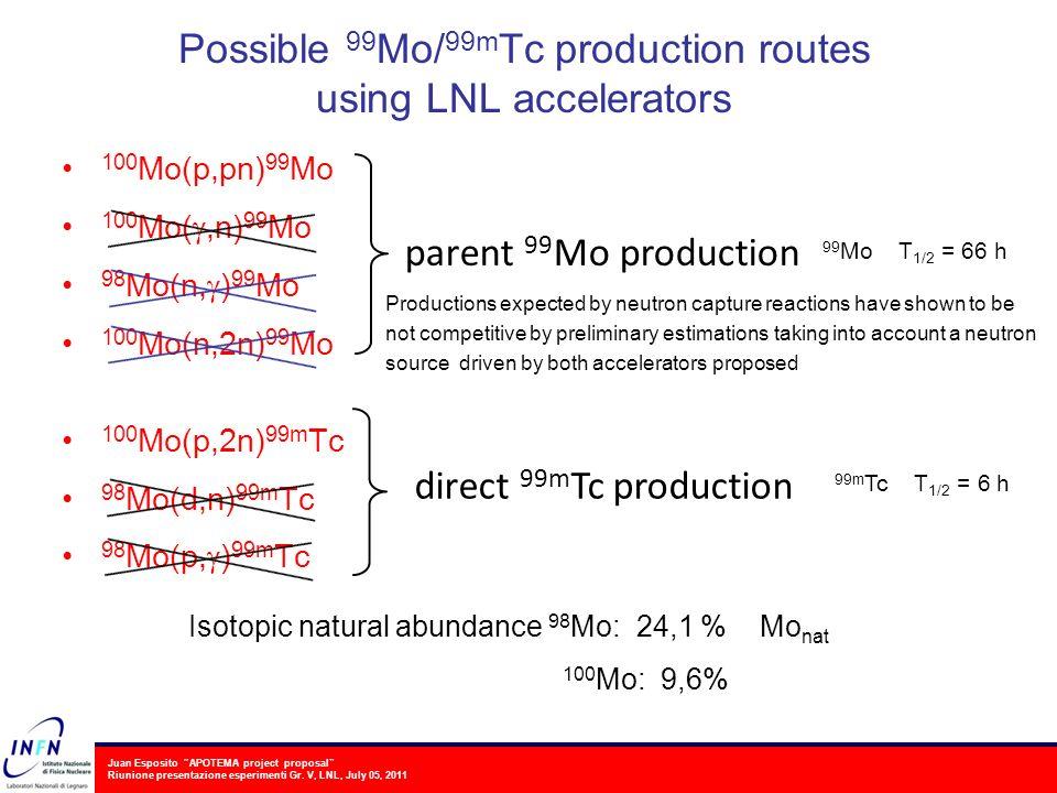 Juan Esposito APOTEMA project proposal Riunione presentazione esperimenti Gr. V, LNL, July 05, 2011 Possible 99 Mo/ 99m Tc production routes using LNL