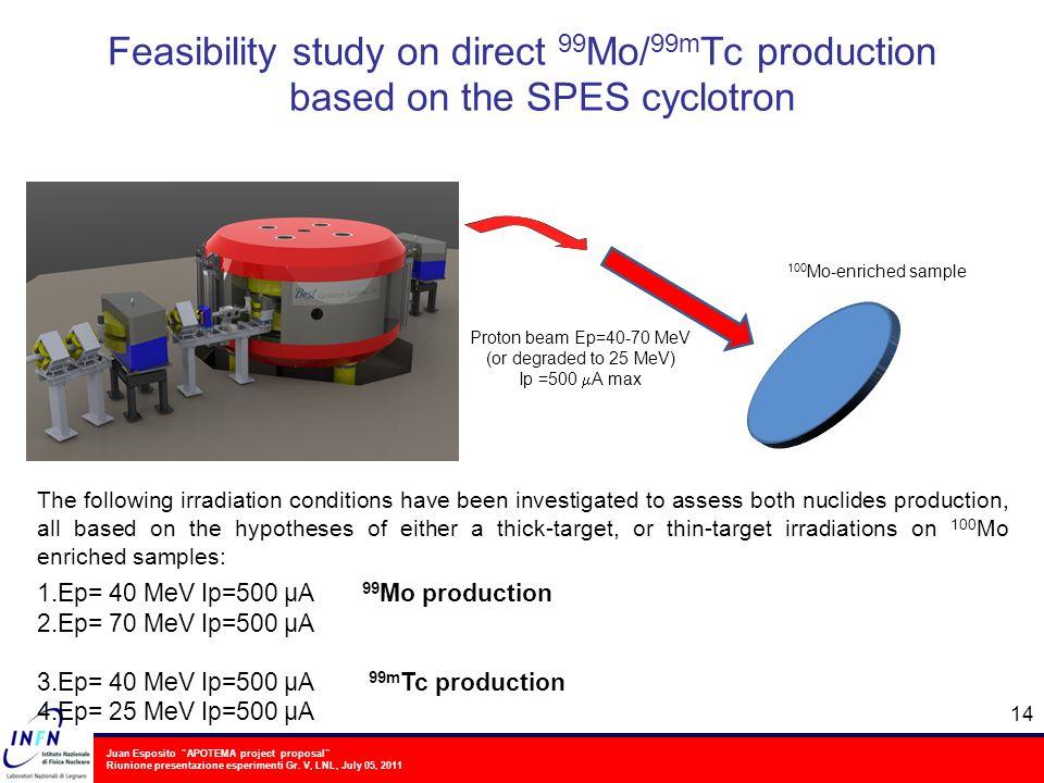 Juan Esposito APOTEMA project proposal Riunione presentazione esperimenti Gr. V, LNL, July 05, 2011 Feasibility study on direct 99 Mo/ 99m Tc producti
