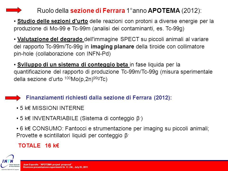 Juan Esposito APOTEMA project proposal Riunione presentazione esperimenti Gr. V, LNL, July 05, 2011 Ruolo della sezione di Ferrara 1°anno APOTEMA (201