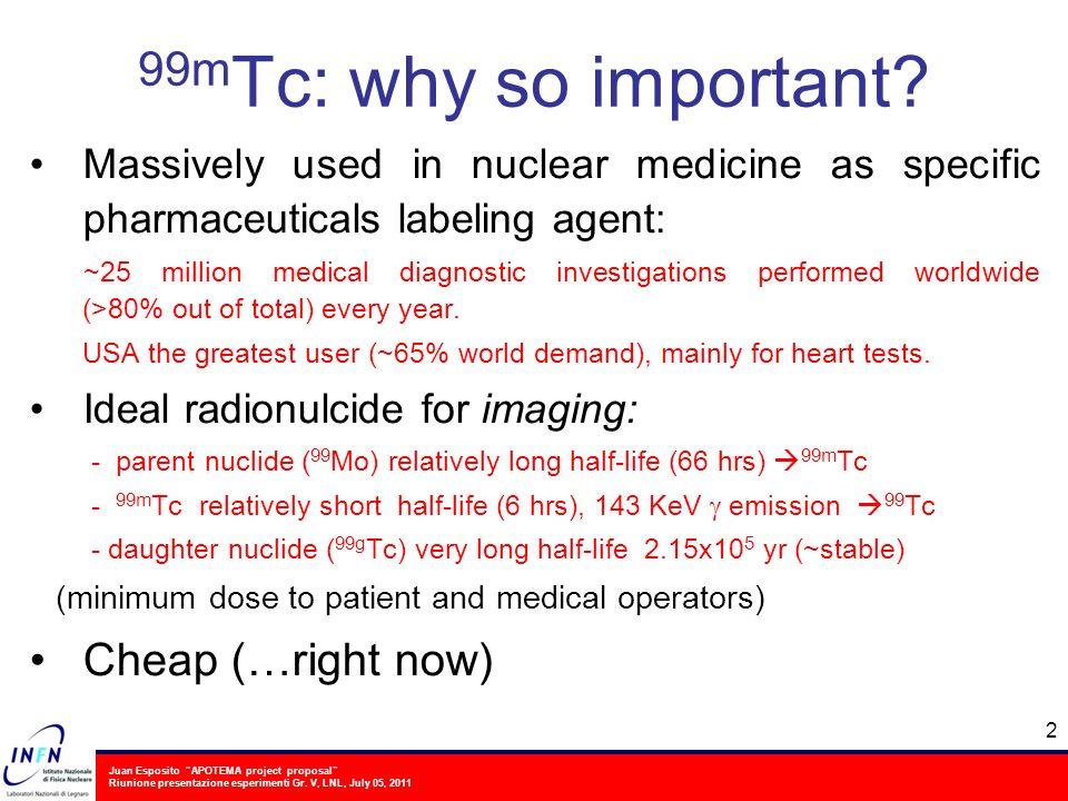Juan Esposito APOTEMA project proposal Riunione presentazione esperimenti Gr. V, LNL, July 05, 2011 Massively used in nuclear medicine as specific pha