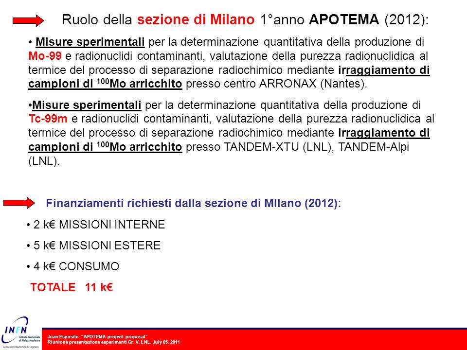 Juan Esposito APOTEMA project proposal Riunione presentazione esperimenti Gr. V, LNL, July 05, 2011 Ruolo della sezione di Milano 1°anno APOTEMA (2012