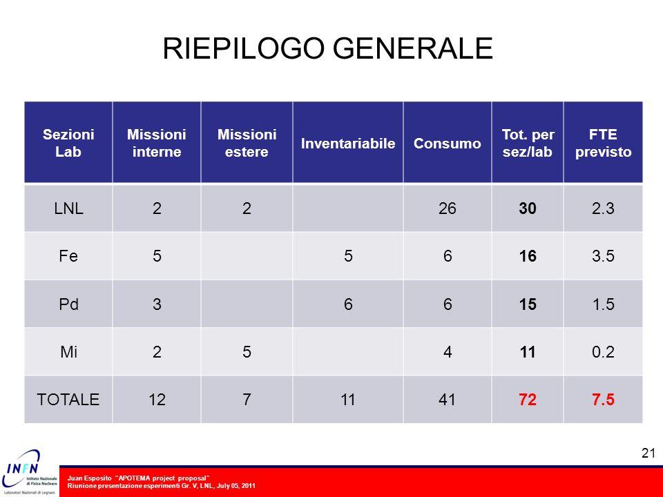 Juan Esposito APOTEMA project proposal Riunione presentazione esperimenti Gr. V, LNL, July 05, 2011 21 RIEPILOGO GENERALE Sezioni Lab Missioni interne