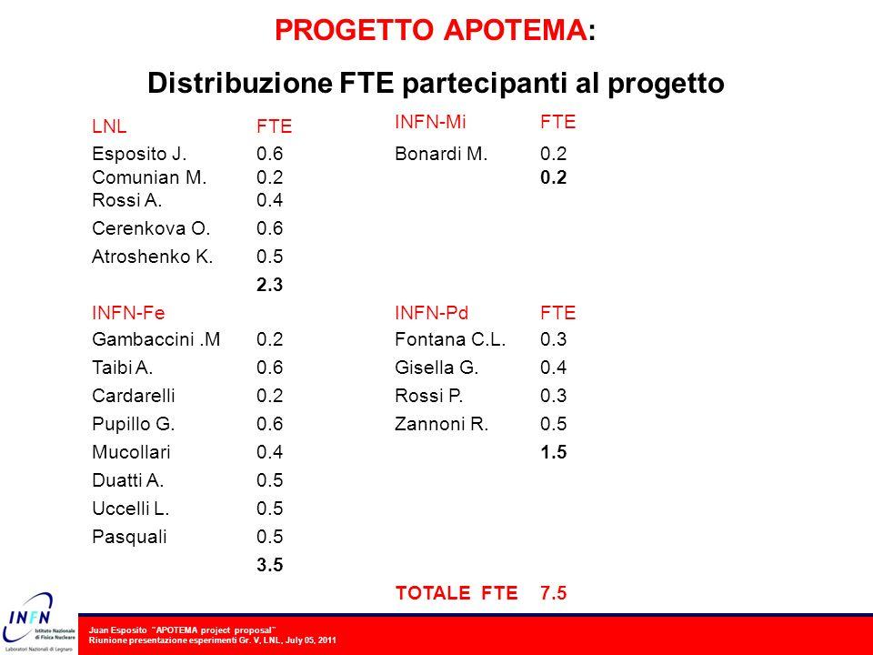 Juan Esposito APOTEMA project proposal Riunione presentazione esperimenti Gr. V, LNL, July 05, 2011 LNLFTE INFN-MiFTE Esposito J.0.6Bonardi M.0.2 Comu