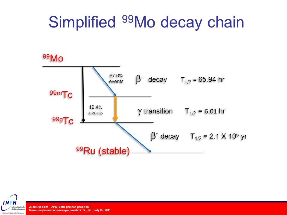Juan Esposito APOTEMA project proposal Riunione presentazione esperimenti Gr. V, LNL, July 05, 2011 Simplified 99 Mo decay chain
