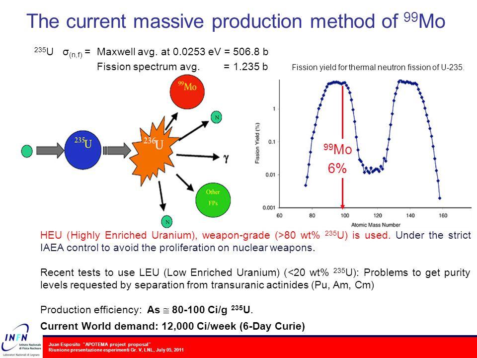 Juan Esposito APOTEMA project proposal Riunione presentazione esperimenti Gr. V, LNL, July 05, 2011 The current massive production method of 99 Mo HEU