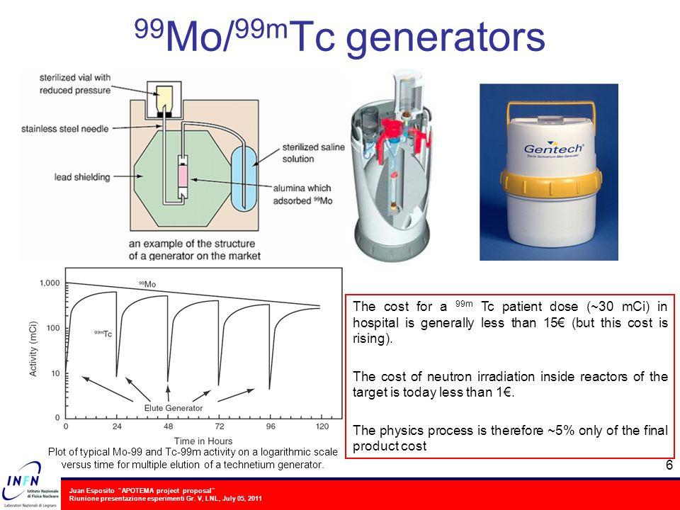 Juan Esposito APOTEMA project proposal Riunione presentazione esperimenti Gr. V, LNL, July 05, 2011 99 Mo/ 99m Tc generators 6 Plot of typical Mo-99 a