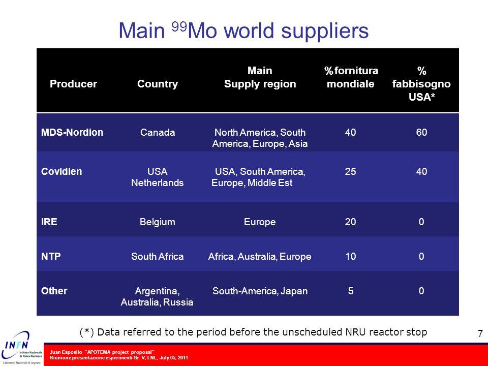 Juan Esposito APOTEMA project proposal Riunione presentazione esperimenti Gr. V, LNL, July 05, 2011 Main 99 Mo world suppliers 7 ProducerCountry Main