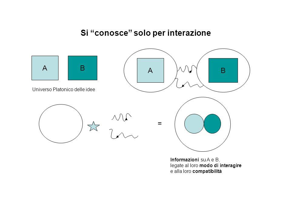 Si conosce solo per interazione AB Universo Platonico delle idee AB = Informazioni su A e B, legate al loro modo di interagire e alla loro compatibili
