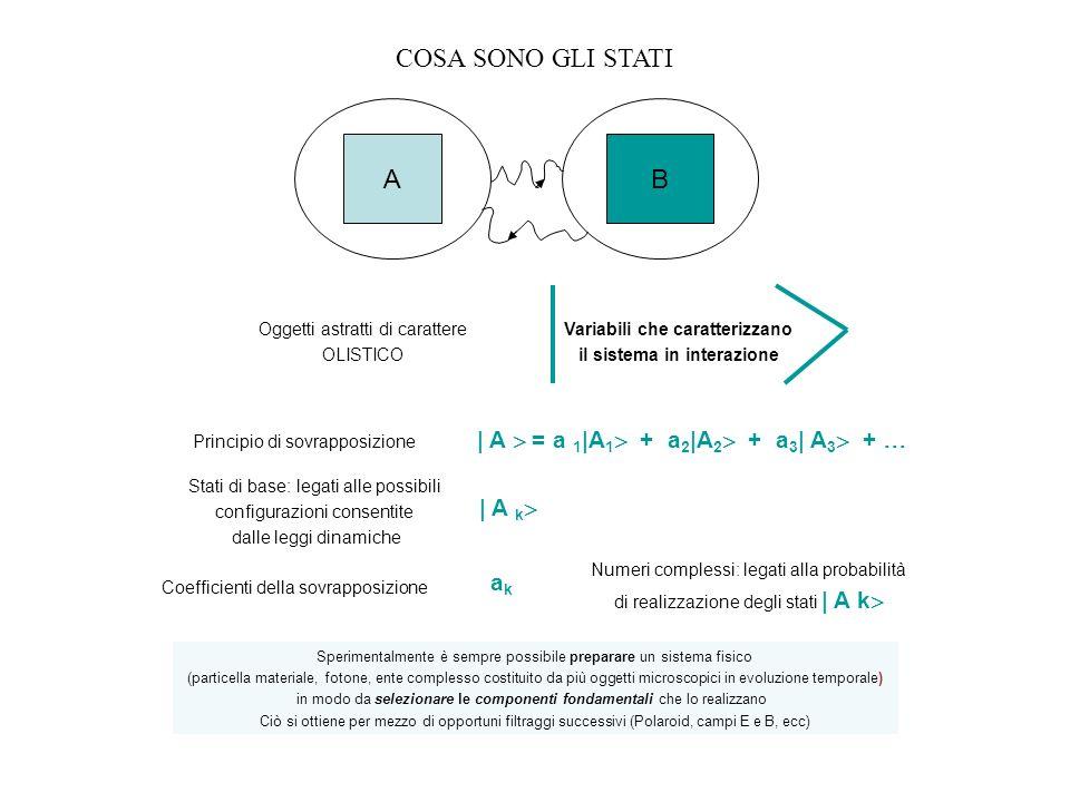 COSA SONO GLI STATI Oggetti astratti di carattere OLISTICO Variabili che caratterizzano il sistema in interazione AB | A = a 1 |A 1 + a 2 |A 2 + a 3 |