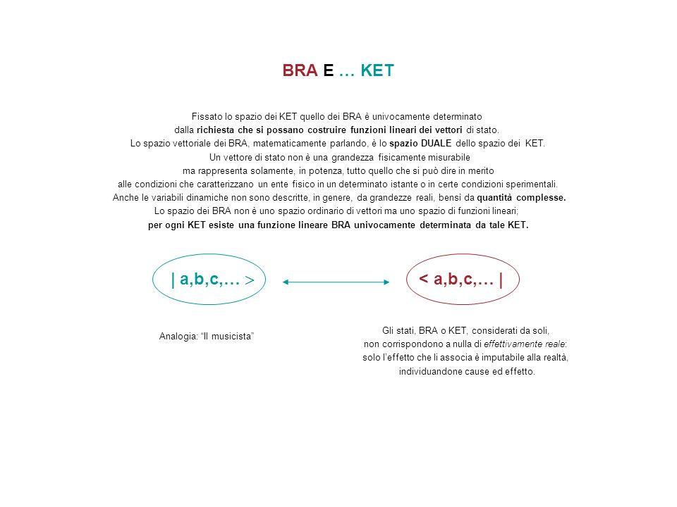 BRA E … KET Fissato lo spazio dei KET quello dei BRA è univocamente determinato dalla richiesta che si possano costruire funzioni lineari dei vettori
