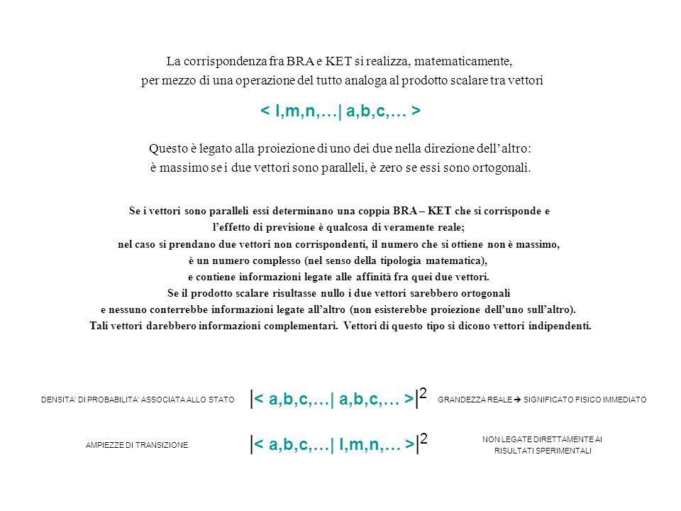 La corrispondenza fra BRA e KET si realizza, matematicamente, per mezzo di una operazione del tutto analoga al prodotto scalare tra vettori Questo è l