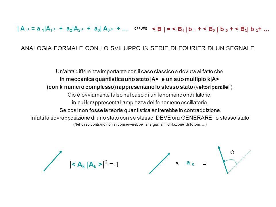 | A = a 1 |A 1 + a 2 |A 2 + a 3 | A 3 + OPPURE < B | = < B 1 | b 1 + < B 2 | b 2 + < B 3 | b 3 + … ANALOGIA FORMALE CON LO SVILUPPO IN SERIE DI FOURIE