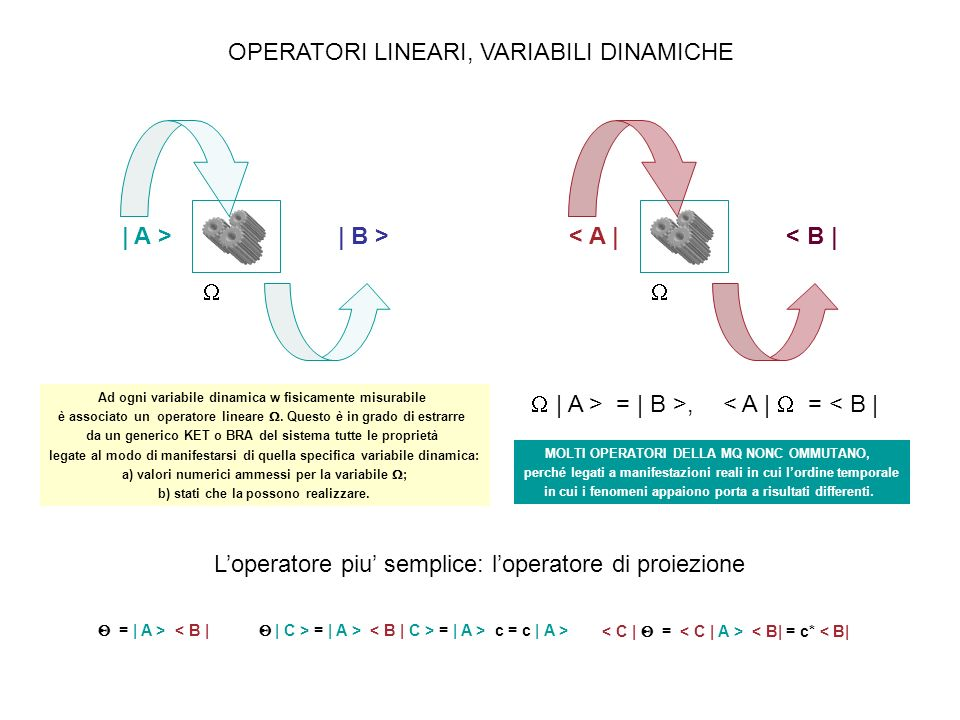 OPERATORI LINEARI, VARIABILI DINAMICHE | A > | B >< A | < B | Ad ogni variabile dinamica w fisicamente misurabile è associato un operatore lineare. Qu