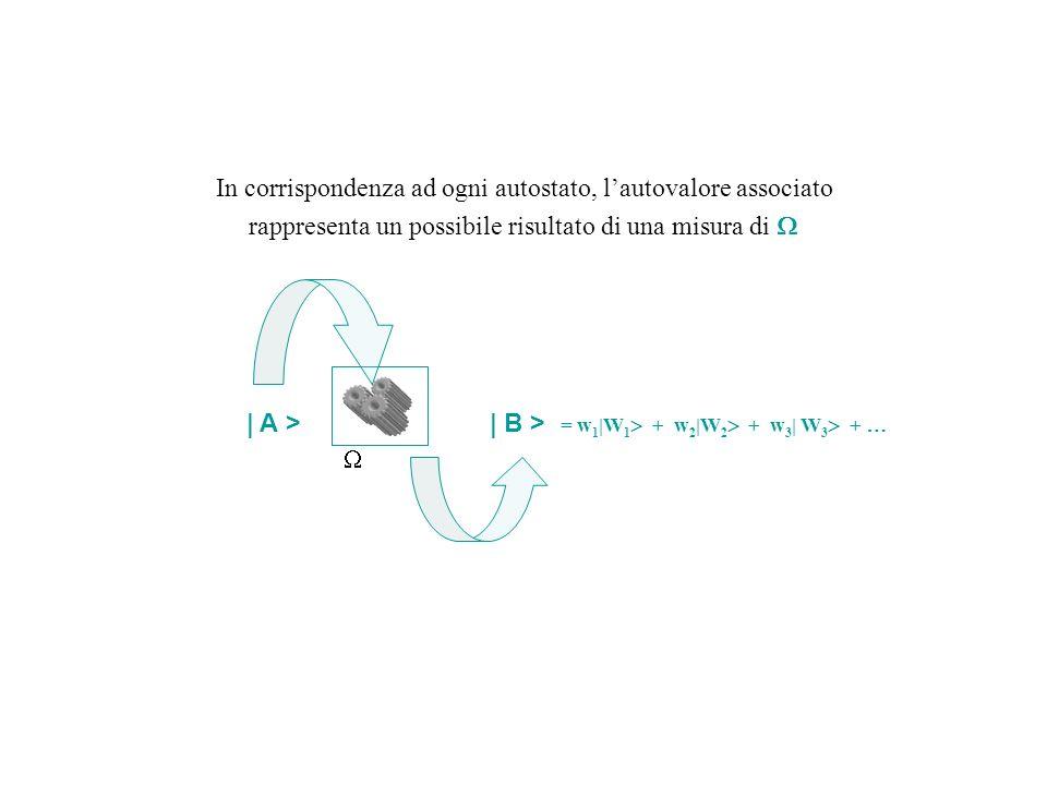 In corrispondenza ad ogni autostato, lautovalore associato rappresenta un possibile risultato di una misura di | B > = w 1 |W 1 + w 2 |W 2 + w 3 | W 3