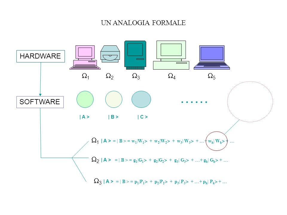UN ANALOGIA FORMALE 1 2 3 4 5 | A >| B >| C > …… HARDWARE SOFTWARE | A > 1 = | B > = w 1 |W 1 + w 2 |W 2 + w 3 | W 3 + + w k | W k + | A > 2 = | B > =