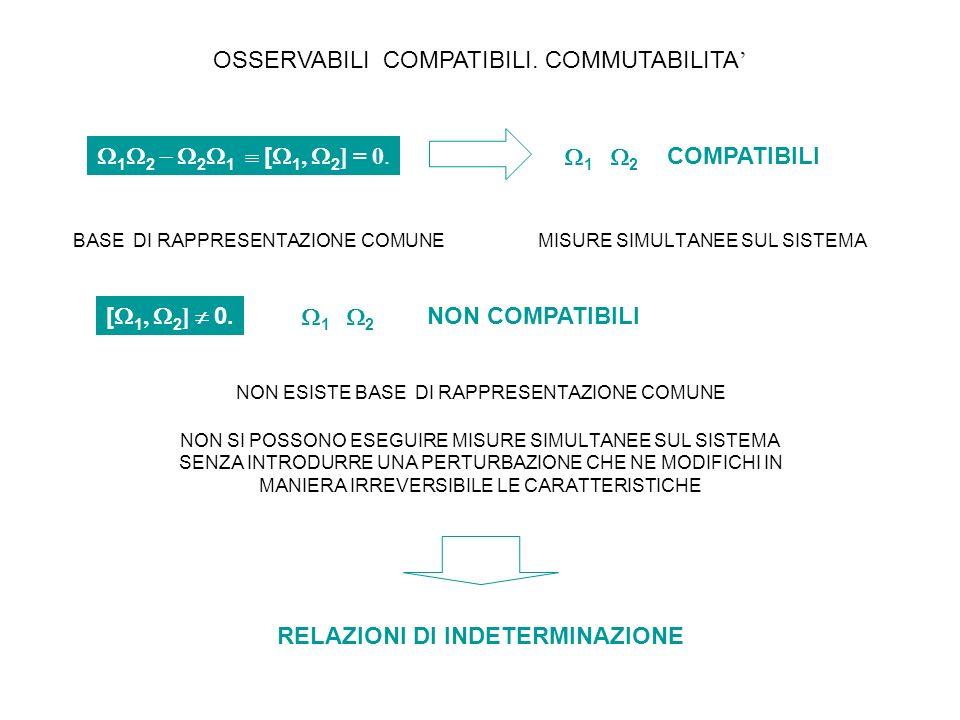 OSSERVABILI COMPATIBILI. COMMUTABILITA 1 2 2 1 [ 1, 2 ] = 0. 1 2 COMPATIBILI MISURE SIMULTANEE SUL SISTEMABASE DI RAPPRESENTAZIONE COMUNE [ 1, 2 ] 0.