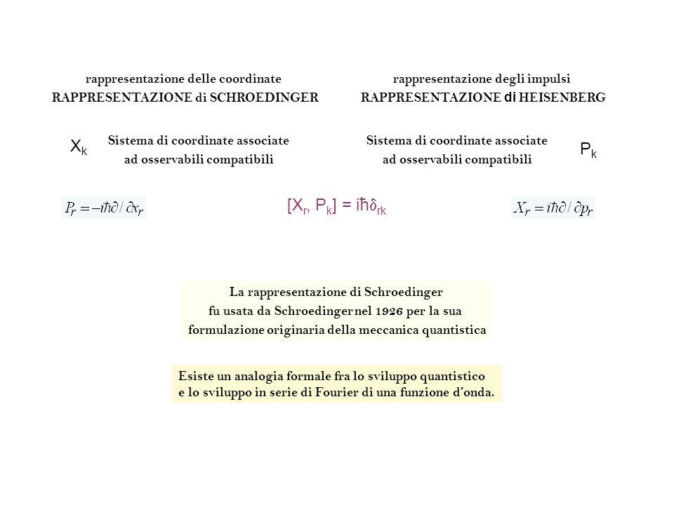 rappresentazione delle coordinate RAPPRESENTAZIONE di SCHROEDINGER rappresentazione degli impulsi RAPPRESENTAZIONE di HEISENBERG XkXk Sistema di coord