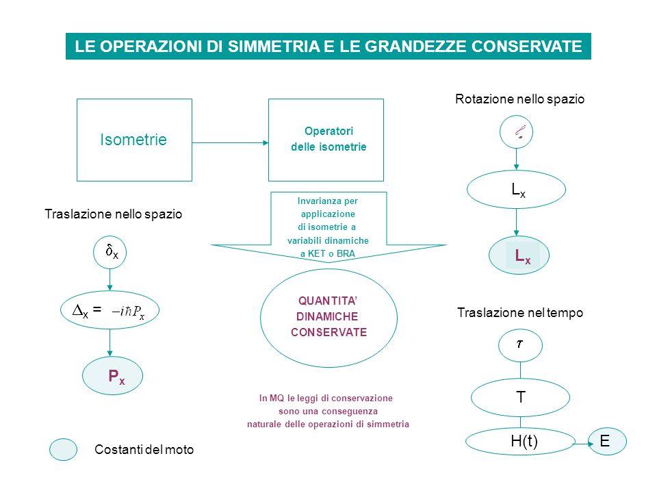 LE OPERAZIONI DI SIMMETRIA E LE GRANDEZZE CONSERVATE Isometrie Operatori delle isometrie Invarianza per applicazione di isometrie a variabili dinamich