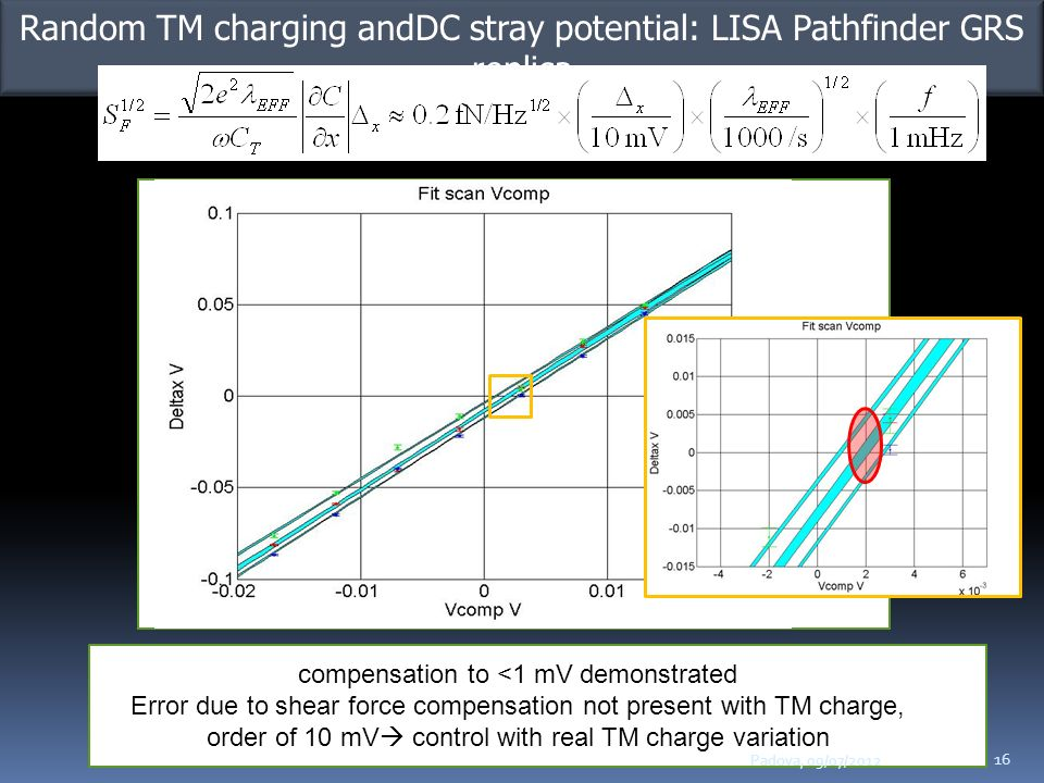 Compensazione dc bias Random TM charging andDC stray potential: LISA Pathfinder GRS replica Force +Veq -Veq Force +Veq -Veq +Veq-Vcomp=0 -Veq+Vcomp=0 +Veq-Vcomp=0 -Veq+Vcomp=0 -Vcomp +Vcomp Force -Vcomp +Vcomp compensation to <1 mV demonstrated Error due to shear force compensation not present with TM charge, order of 10 mV control with real TM charge variation Padova, 09/07/2012 16