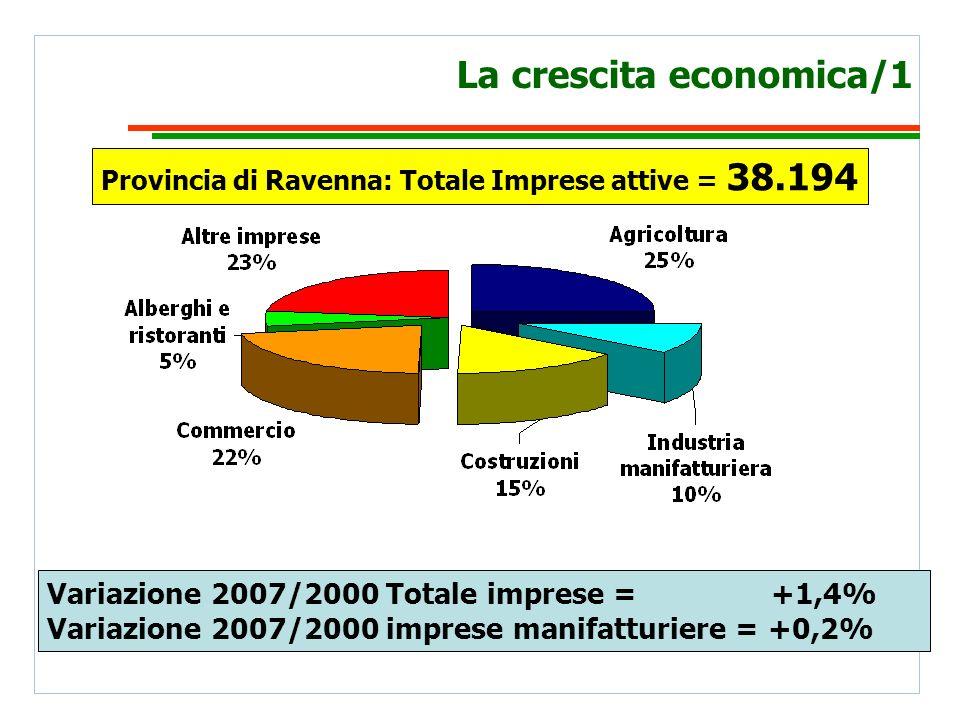 La crescita economica/2 Totale valore aggiunto 2005 = 9,2 Mrd euro Variazione PIL pro-capite Ravenna 07/04 = +7,2% Variazione PIL pro-capite Emilia Romagna 07/04 = +8,1% Variazione PIL pro-capite Italia 07/04 = +8,4%