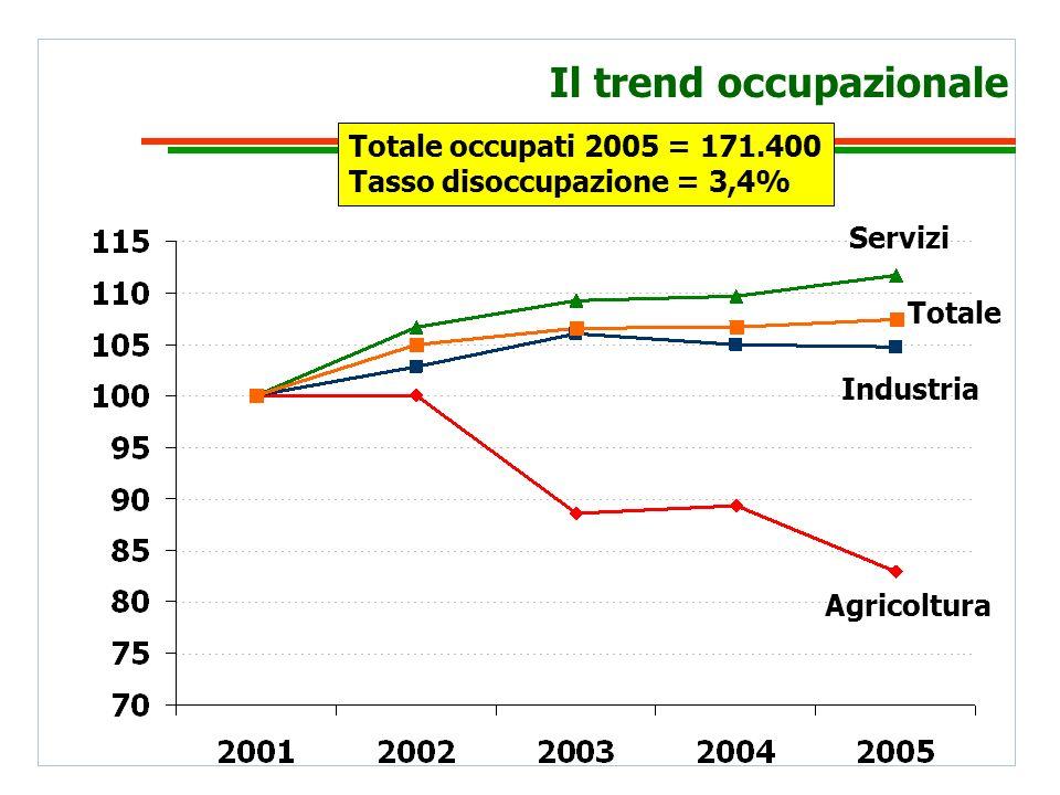 Il trend occupazionale Agricoltura Industria Servizi Totale Totale occupati 2005 = 171.400 Tasso disoccupazione = 3,4%