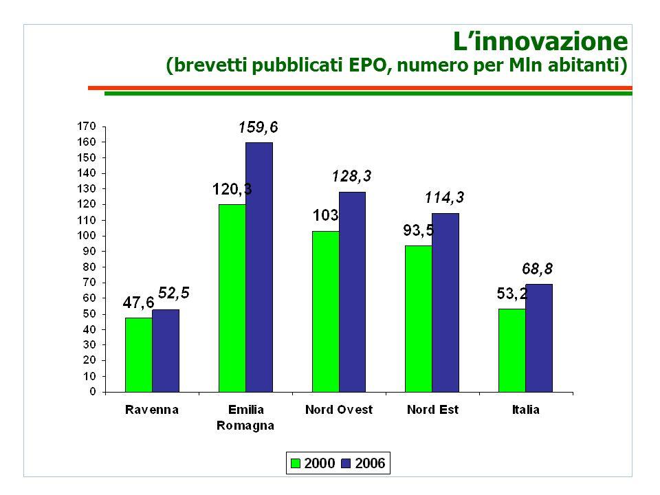 Linnovazione (brevetti pubblicati EPO, numero per Mln abitanti)