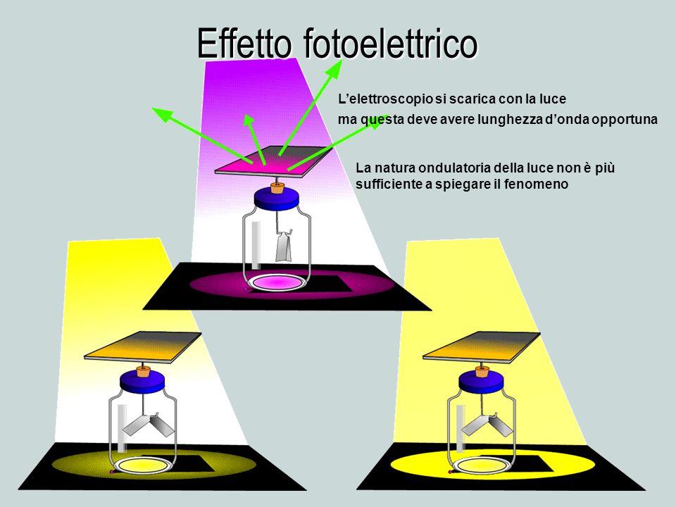 Effetto fotoelettrico Lelettroscopio si scarica con la luce ma questa deve avere lunghezza donda opportuna La natura ondulatoria della luce non è più