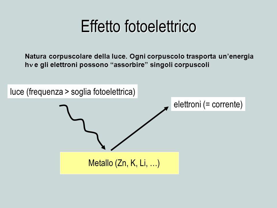 Effetto fotoelettrico Metallo (Zn, K, Li, …) elettroni (= corrente) luce (frequenza > soglia fotoelettrica) Natura corpuscolare della luce. Ogni corpu