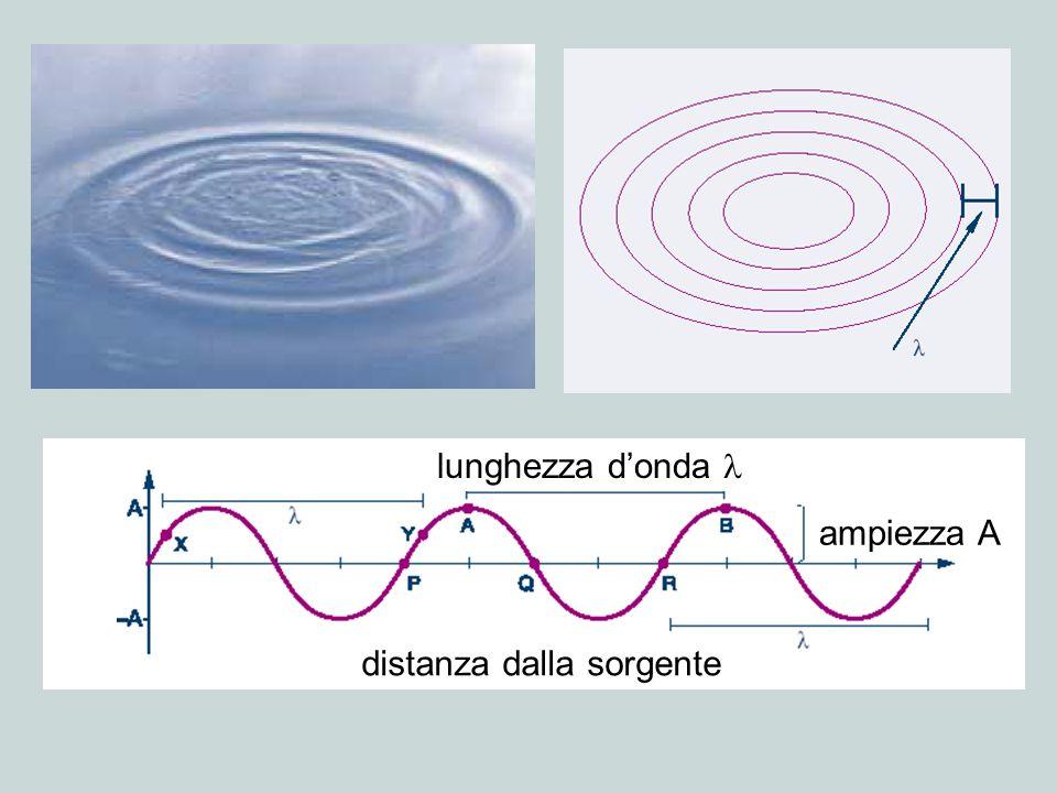 Effetto fotoelettrico Metallo (Zn, K, Li, …) elettroni (= corrente) luce (frequenza > soglia fotoelettrica) Natura corpuscolare della luce.
