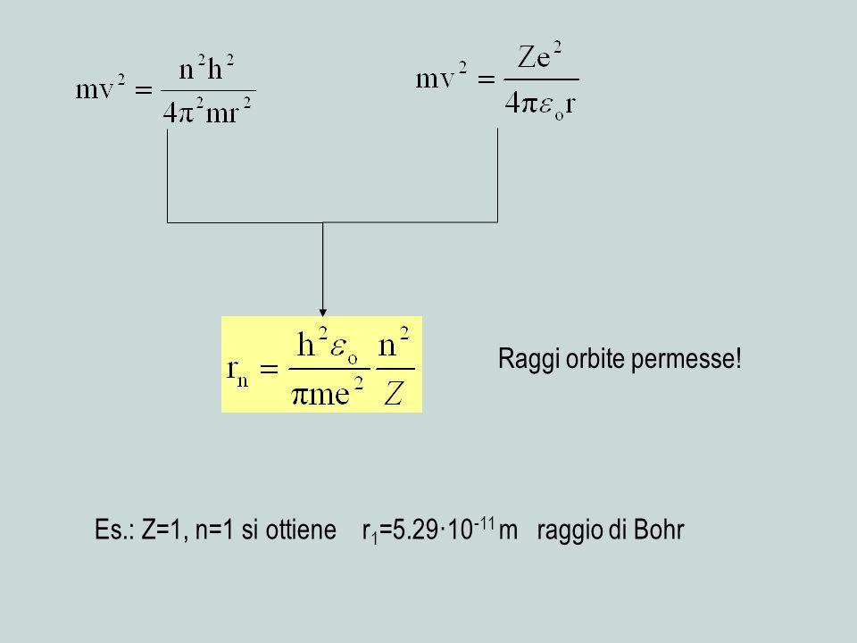 Raggi orbite permesse! Es.: Z=1, n=1 si ottiene r 1 =5.29·10 -11 m raggio di Bohr