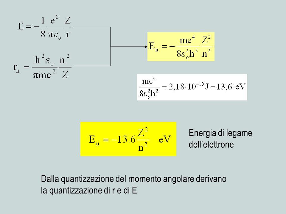 Dalla quantizzazione del momento angolare derivano la quantizzazione di r e di E Energia di legame dellelettrone