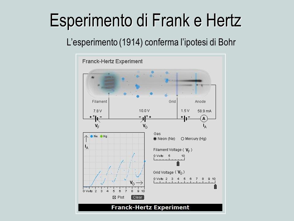 Lesperimento (1914) conferma lipotesi di Bohr Esperimento di Frank e Hertz