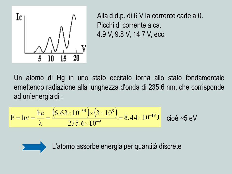 Alla d.d.p. di 6 V la corrente cade a 0. Picchi di corrente a ca. 4.9 V, 9.8 V, 14.7 V, ecc. Un atomo di Hg in uno stato eccitato torna allo stato fon