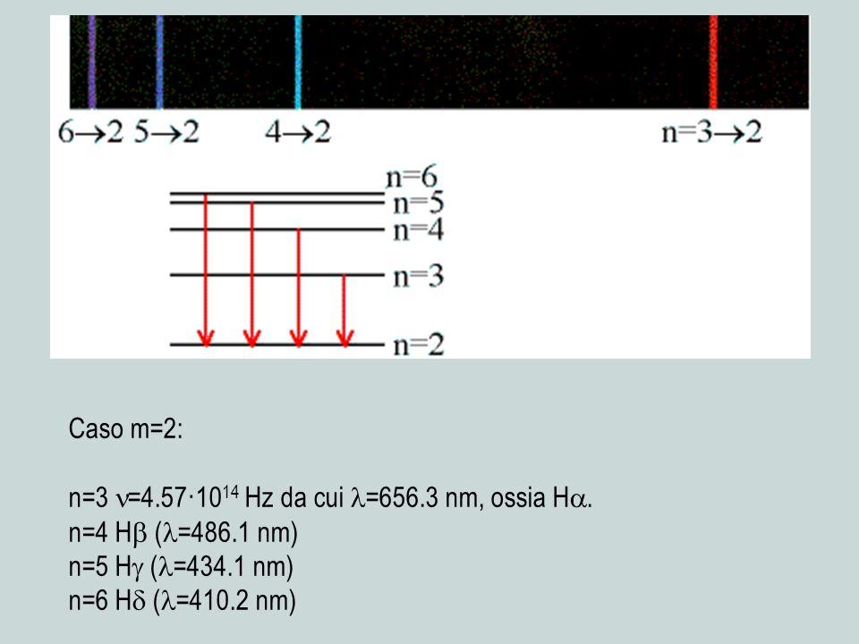 Caso m=2: n=3 =4.57·10 14 Hz da cui =656.3 nm, ossia H. n=4 H ( =486.1 nm) n=5 H ( =434.1 nm) n=6 H ( =410.2 nm)