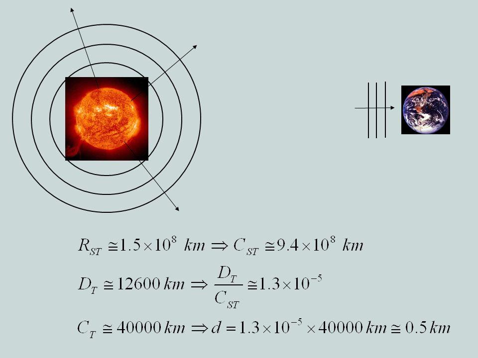 Ma il modello di Bohr dice che: dove si è posto Z =1 per latomo di idrogeno.