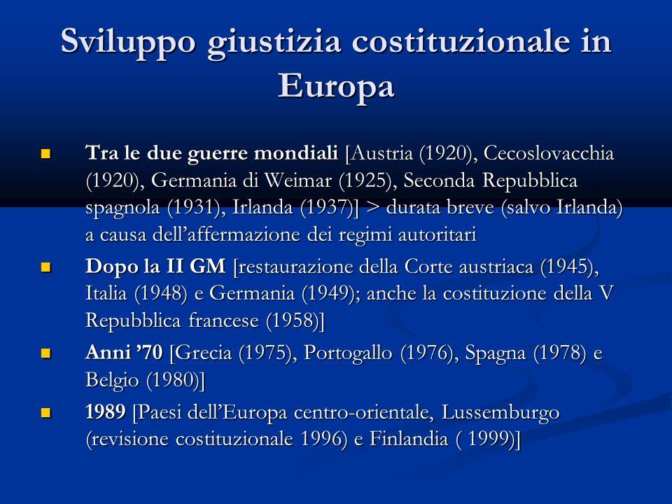 Sviluppo giustizia costituzionale in Europa Tra le due guerre mondiali [Austria (1920), Cecoslovacchia (1920), Germania di Weimar (1925), Seconda Repubblica spagnola (1931), Irlanda (1937)] > durata breve (salvo Irlanda) a causa dellaffermazione dei regimi autoritari Tra le due guerre mondiali [Austria (1920), Cecoslovacchia (1920), Germania di Weimar (1925), Seconda Repubblica spagnola (1931), Irlanda (1937)] > durata breve (salvo Irlanda) a causa dellaffermazione dei regimi autoritari Dopo la II GM [restaurazione della Corte austriaca (1945), Italia (1948) e Germania (1949); anche la costituzione della V Repubblica francese (1958)] Dopo la II GM [restaurazione della Corte austriaca (1945), Italia (1948) e Germania (1949); anche la costituzione della V Repubblica francese (1958)] Anni 70 [Grecia (1975), Portogallo (1976), Spagna (1978) e Belgio (1980)] Anni 70 [Grecia (1975), Portogallo (1976), Spagna (1978) e Belgio (1980)] 1989 [Paesi dellEuropa centro-orientale, Lussemburgo (revisione costituzionale 1996) e Finlandia ( 1999)] 1989 [Paesi dellEuropa centro-orientale, Lussemburgo (revisione costituzionale 1996) e Finlandia ( 1999)]