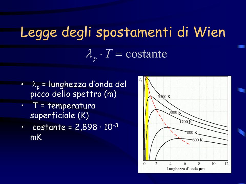 Esercizio di applicazione Supponendo di avere una stella x con i seguenti parametri: –L = 10 3 L sole max = 9 · 10 -7 m Determino quindi T sup.