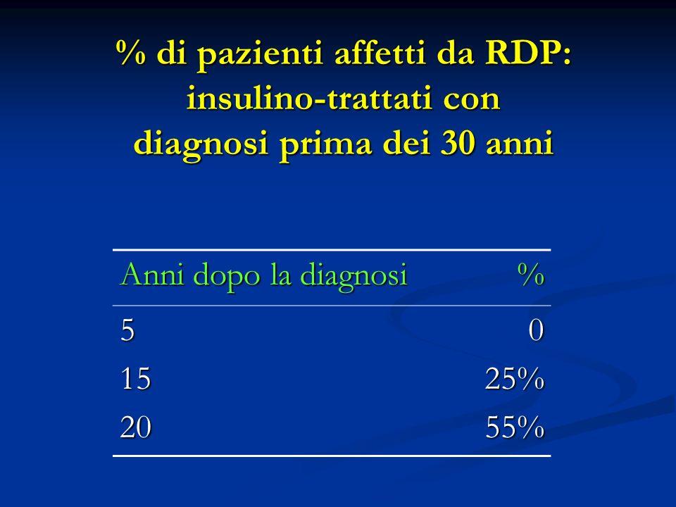 % di pazienti affetti da RDP: insulino-trattati con diagnosi prima dei 30 anni Anni dopo la diagnosi % 51520025%55%