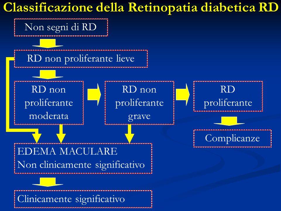 Classificazione della Retinopatia diabetica RD Non segni di RD RD non proliferante lieve RD non proliferante moderata RD non proliferante grave RD pro