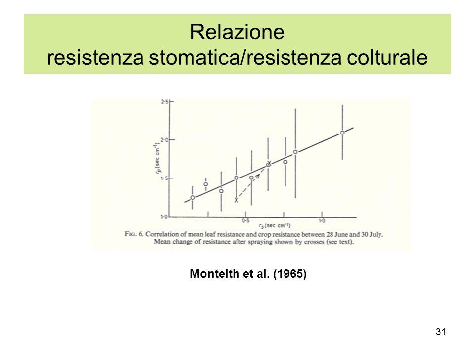 31 Relazione resistenza stomatica/resistenza colturale Monteith et al. (1965)