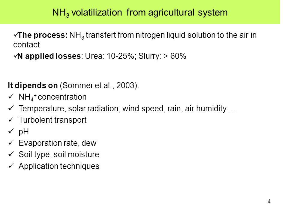 15 Inputs: 3. soil hydraulic properties